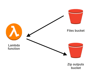 AWS Lambda: How to create zip from files